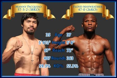 pacquiao-vs-mayweather